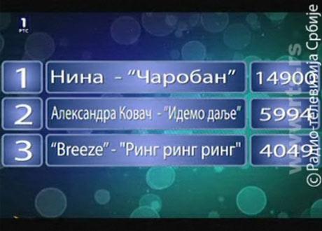 Сърбия Евровизия