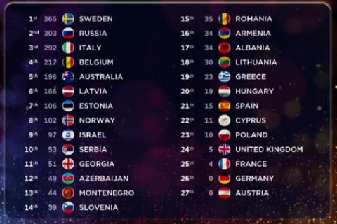 Скандал на Евровизия 2015