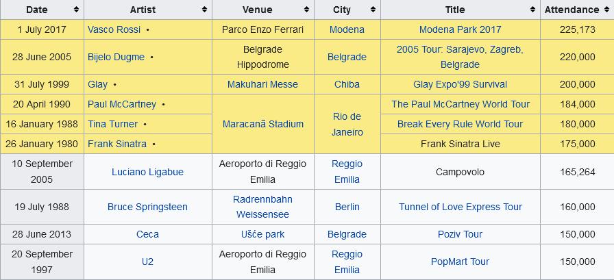 "Ceca Ražnatović и ""Bijelo dugme"": Най-посетените концерти за всички времена"